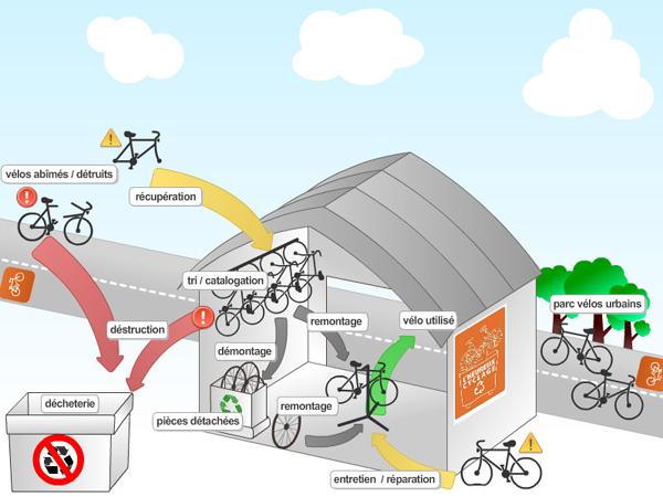 schéma atelier vélo